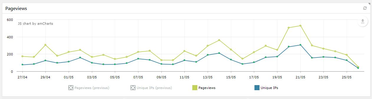 Chart showing an average of over 200 page views per day showing how to grow a blog