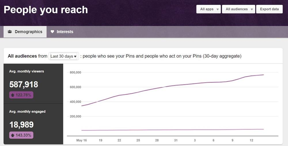 Pinterest analytics include the number of people you reach, who see your content