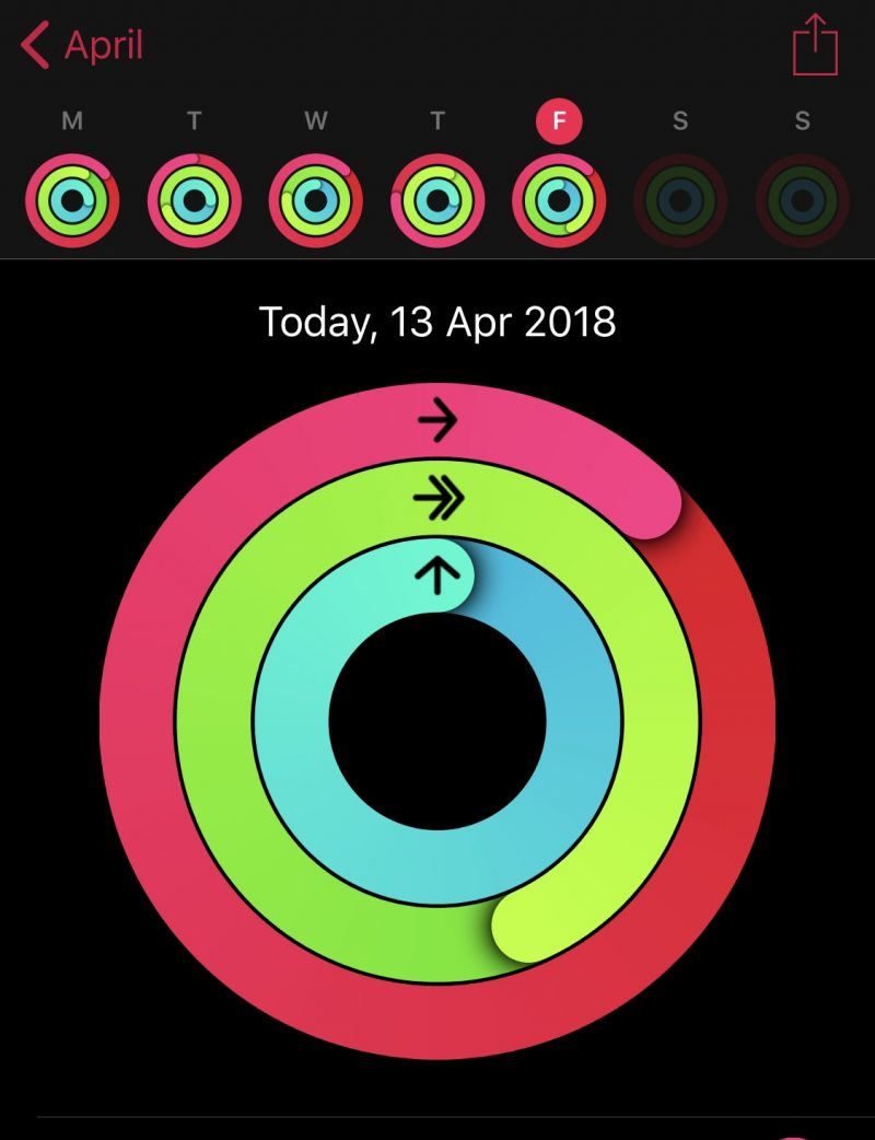 Apple watch exercise rings complete for stand, move and exercise targets
